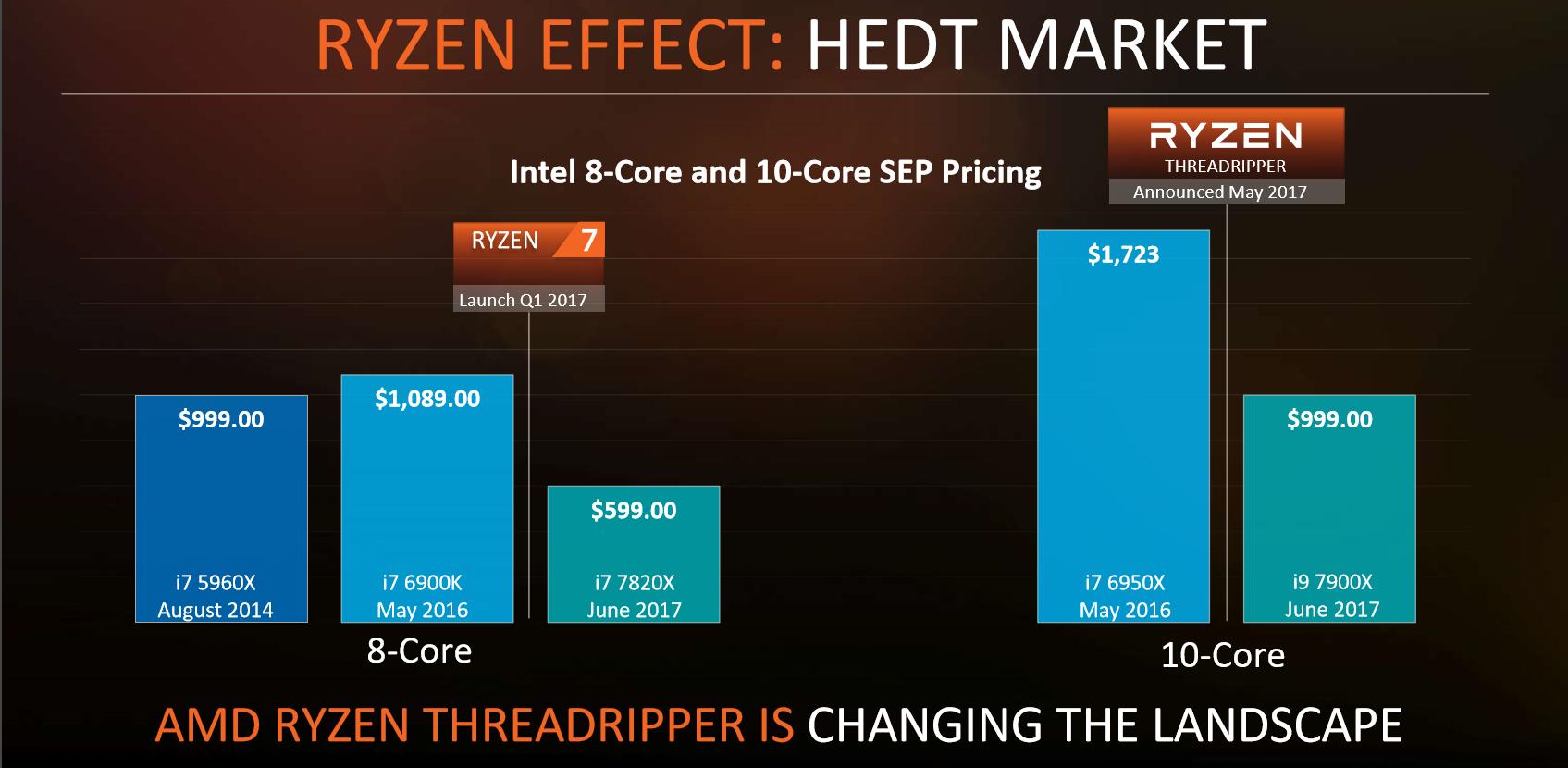 AMD confirms Threadripper specs and pricing | bit-tech net