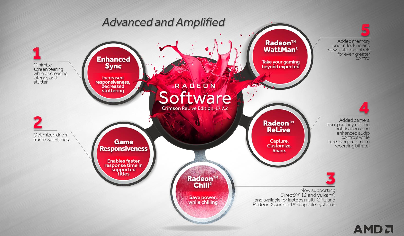 AMD Releases Radeon Software Crimson ReLive 17 7 2 | bit