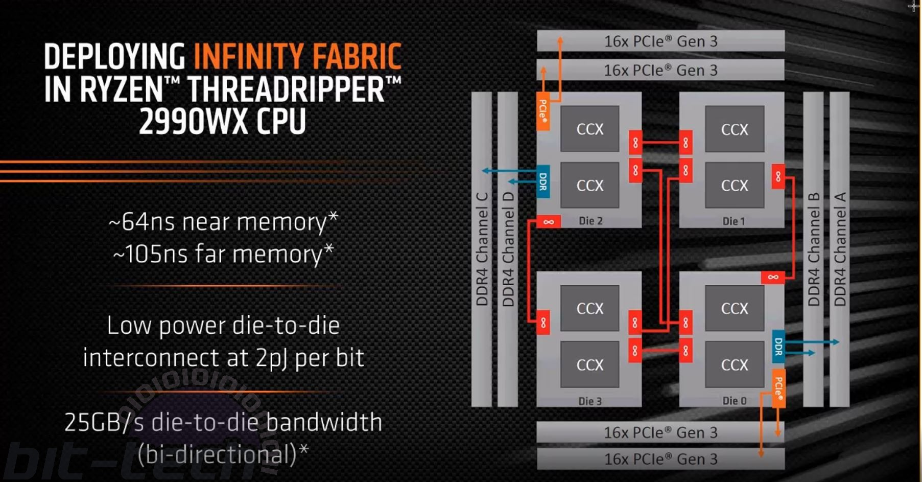 AMD Ryzen Threadripper 2990WX and 2950X Review | bit-tech net