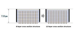 Samsung boasts of 12-layer 3D-TSV breakthrough