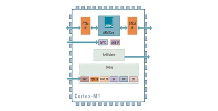 Arm responds to RISC-V threat with 'free' Cortex cores | bit