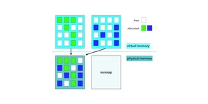 Researchers unveil memory-compacting Mesh technology