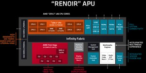 AMD releases Ryzen Mobile 4000 Series performance data